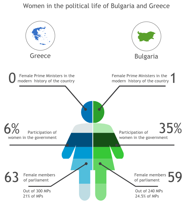Inequality for women in Greece